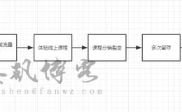 QQ流量变现72局:赵屌丝玩转瑜伽产业年赚50万(01)