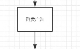 QQ流量变现72局:李弟弟开拓大学生领域项目(3)