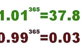 打造核心竞争力<2>:这4点能让你的财富翻38倍!尤其是第4点!